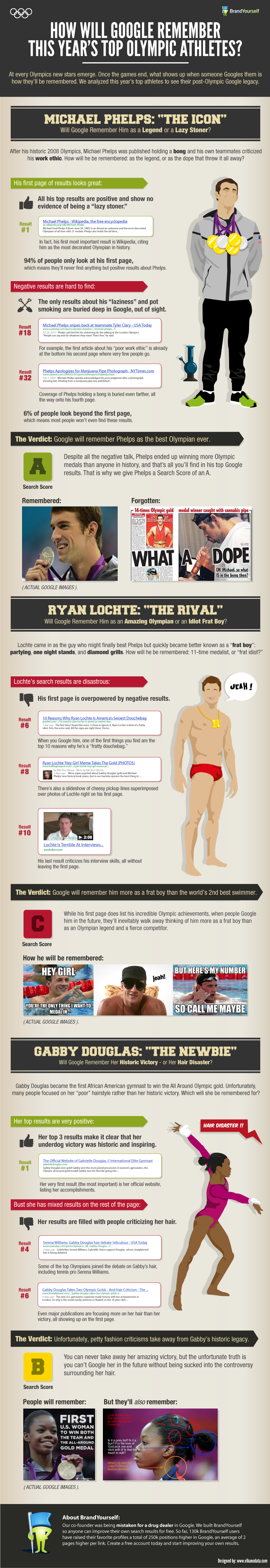 BrandYourself-Olympic-Infographic-Final-2