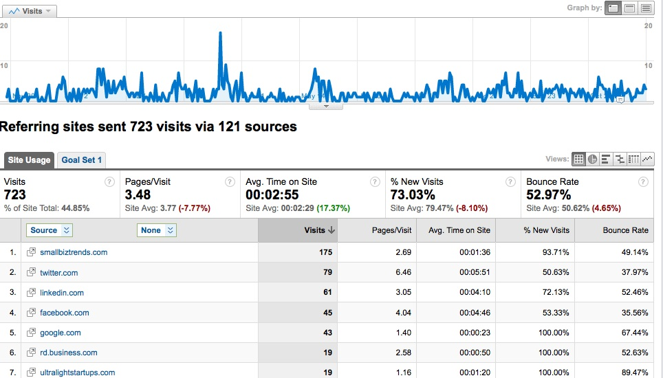 How Referral Traffic Can Save Your Blog Time and Money