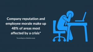 Brand Crisis Management Stat