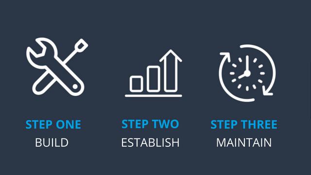 BrandYourself, 3 step process