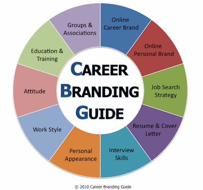 Personal Branding? How About Career Branding!