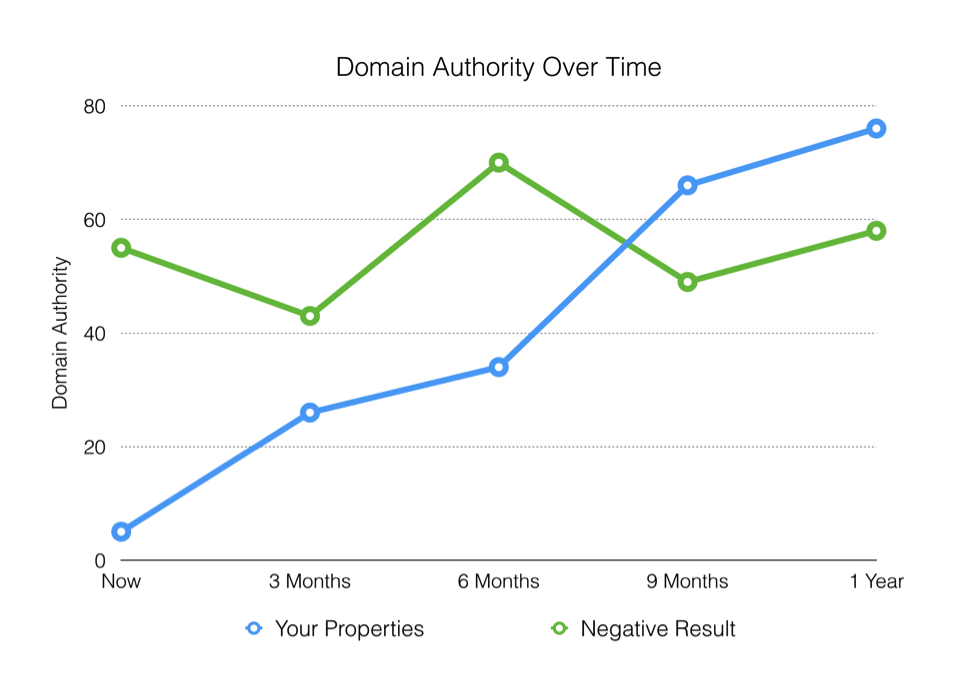 domain authority over time