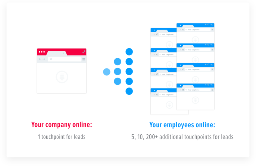 Dramatically increasing touchpoints with employee branding