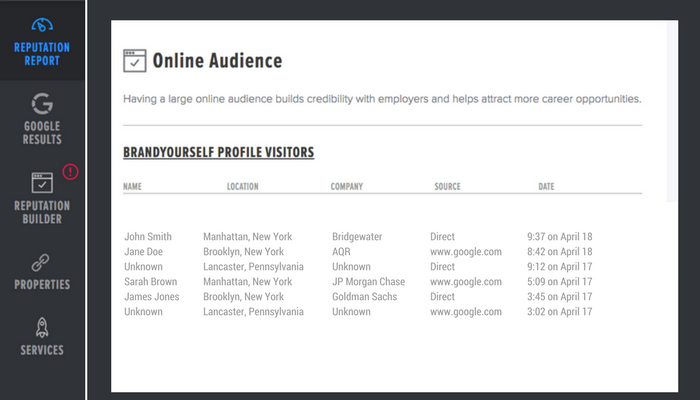 Your online audience that has viewed your BrandYourself profile.
