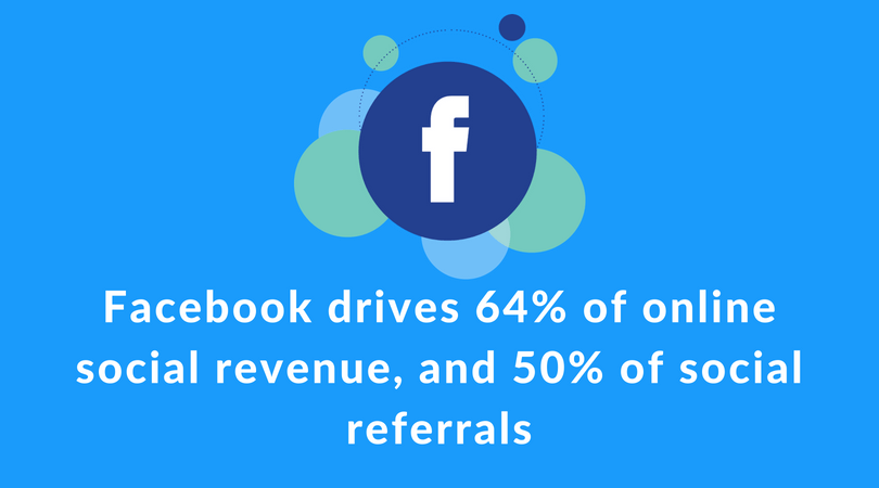 The impact Facebook has on revenue and social referrals
