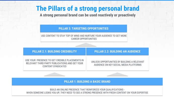 The pillars of a strong personal brand that will help you remove or improve how you look in Google search results