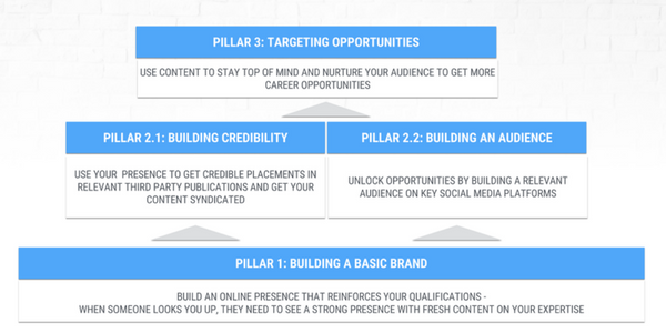 Using the three pillars as a guide when learning how to grow professionally.