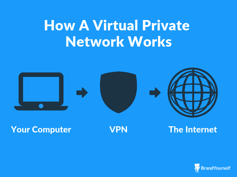 How a VPN works to aid your internet privacy