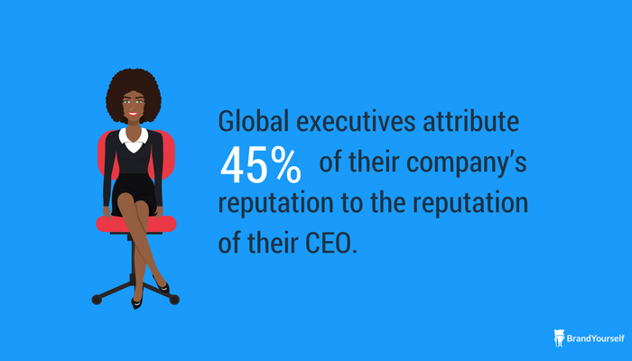 executives attribute company reputation to their CEO