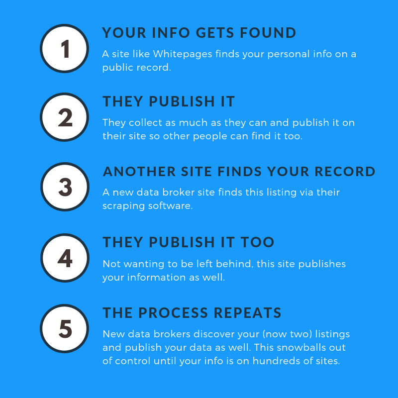 How your info gets found