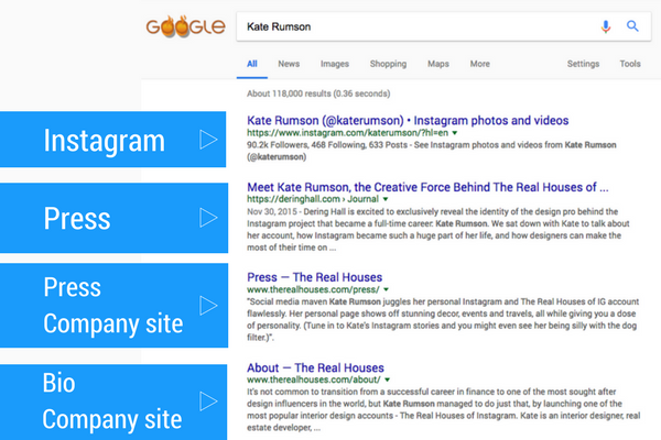 Kate Rumson Google results.