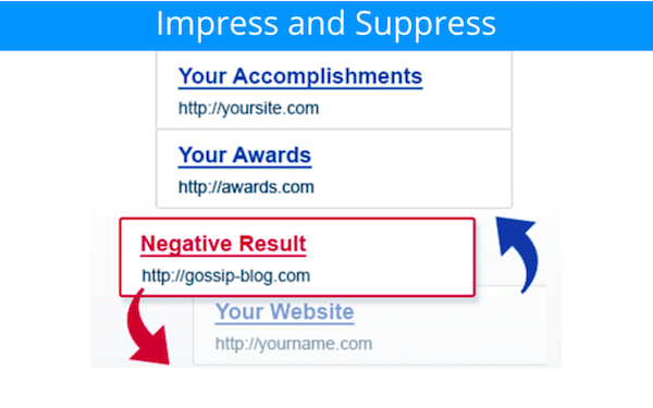 BrandYourself, Impress and Suppress icon, negative result pushed down by positive