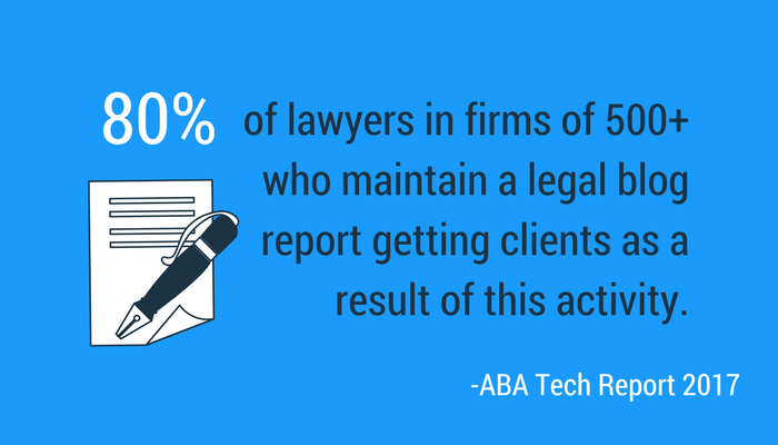 80 percent of lawyers who have a legal blog and a law firm branding strategy say it helped them get new business.