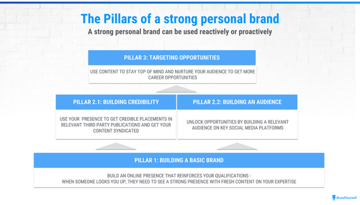 The pillars of building a strong lawyer branding strategy.