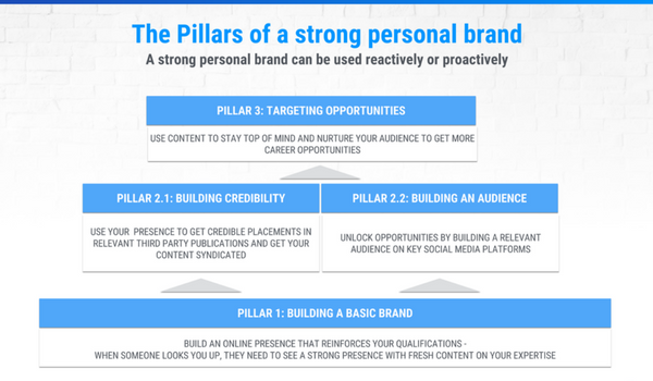The pillars of building a strong personal brand as an investor.