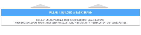 Building a basic brand around your personal mission statement.