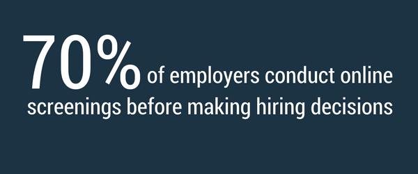 70 percent of employers conduct online screenings before making hiring decision.