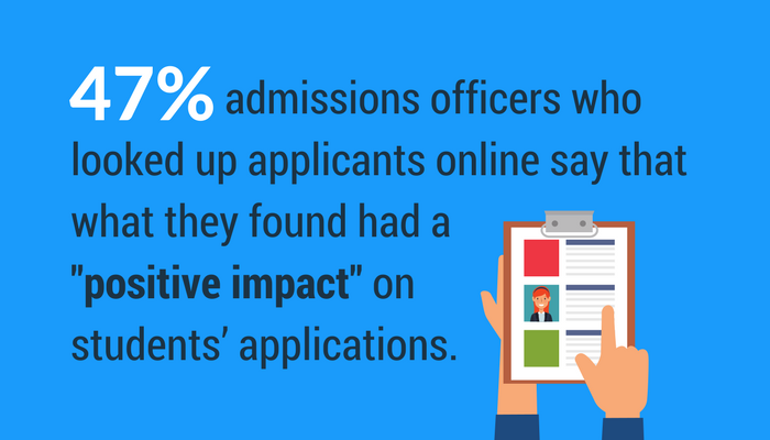 47 percent of admissions officers say that a good online presence impacts student applications.