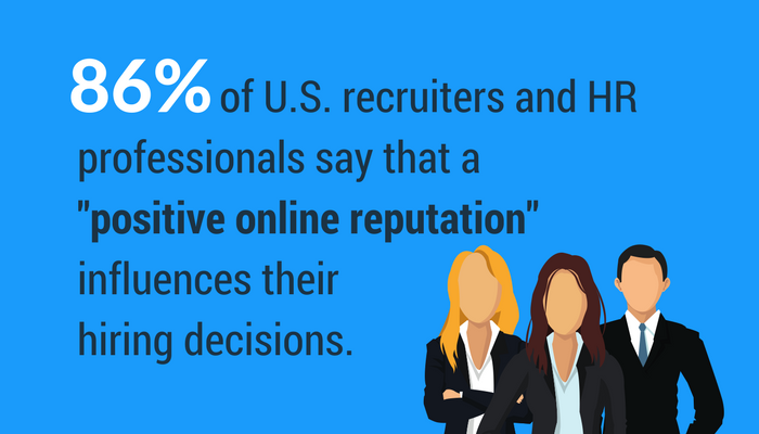 86 percent of recruiters and HR professionals say a positive online reputation influences hiring decisions.