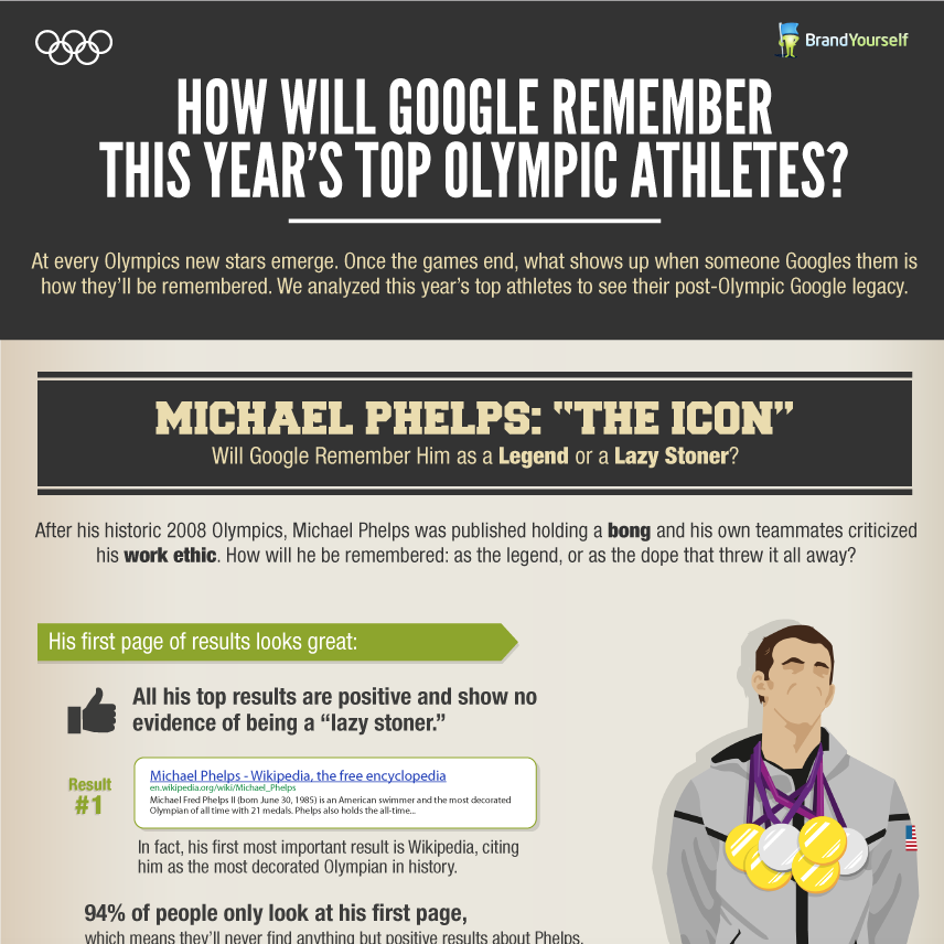 How Google Will Remember Phelps, Lochte and Gabby Douglas [LEGACY INFOGRAPHIC]