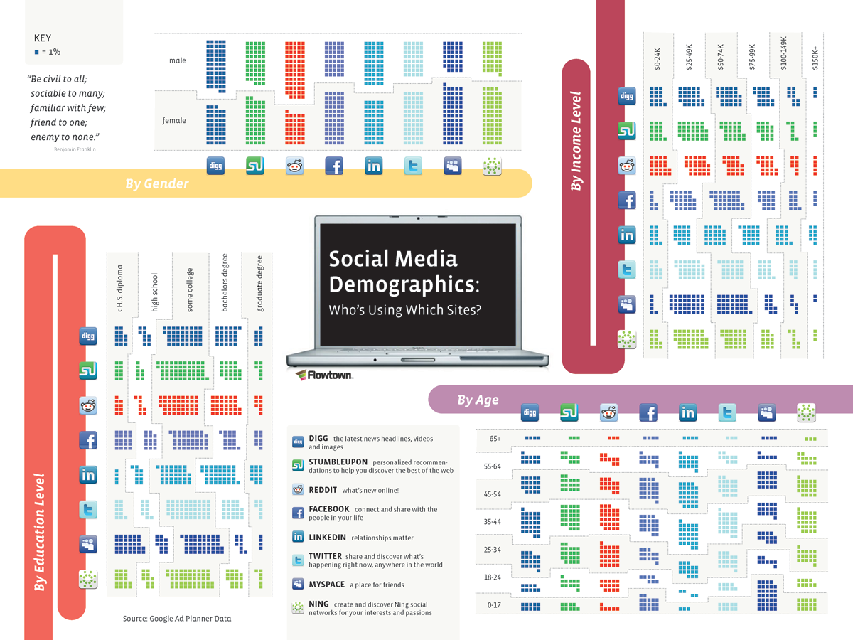 70 Helpful Resources To Help You Understand Social Media