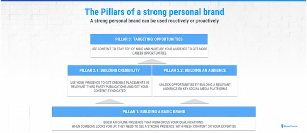 The pillars of a strong brand via thought leadership.