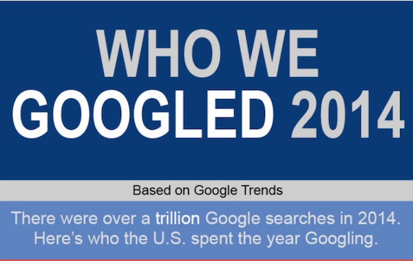 A Year In Review: Who We Googled in 2014 [Infographic]