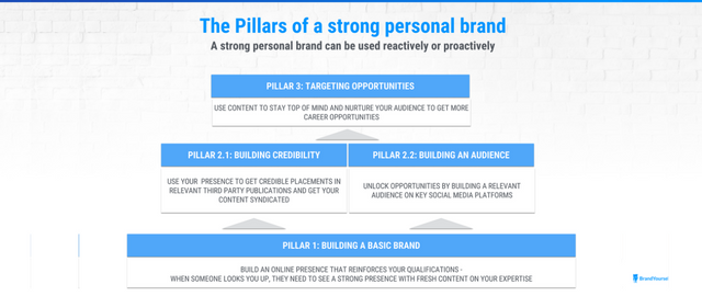 3_pillars_of_a_strong_personal_brand